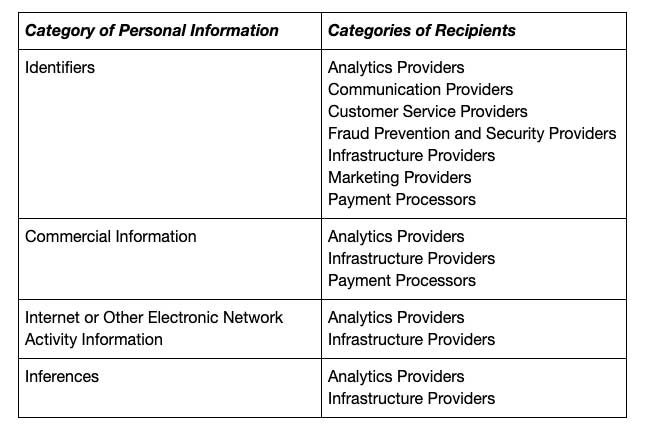 CCPA Categories of Personal Information